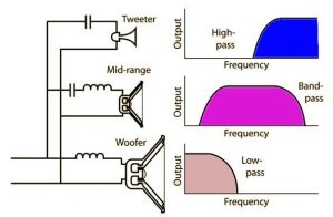 3-way frequency crossover